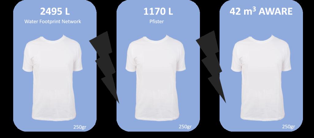 comparatif empreinte eau t shirt